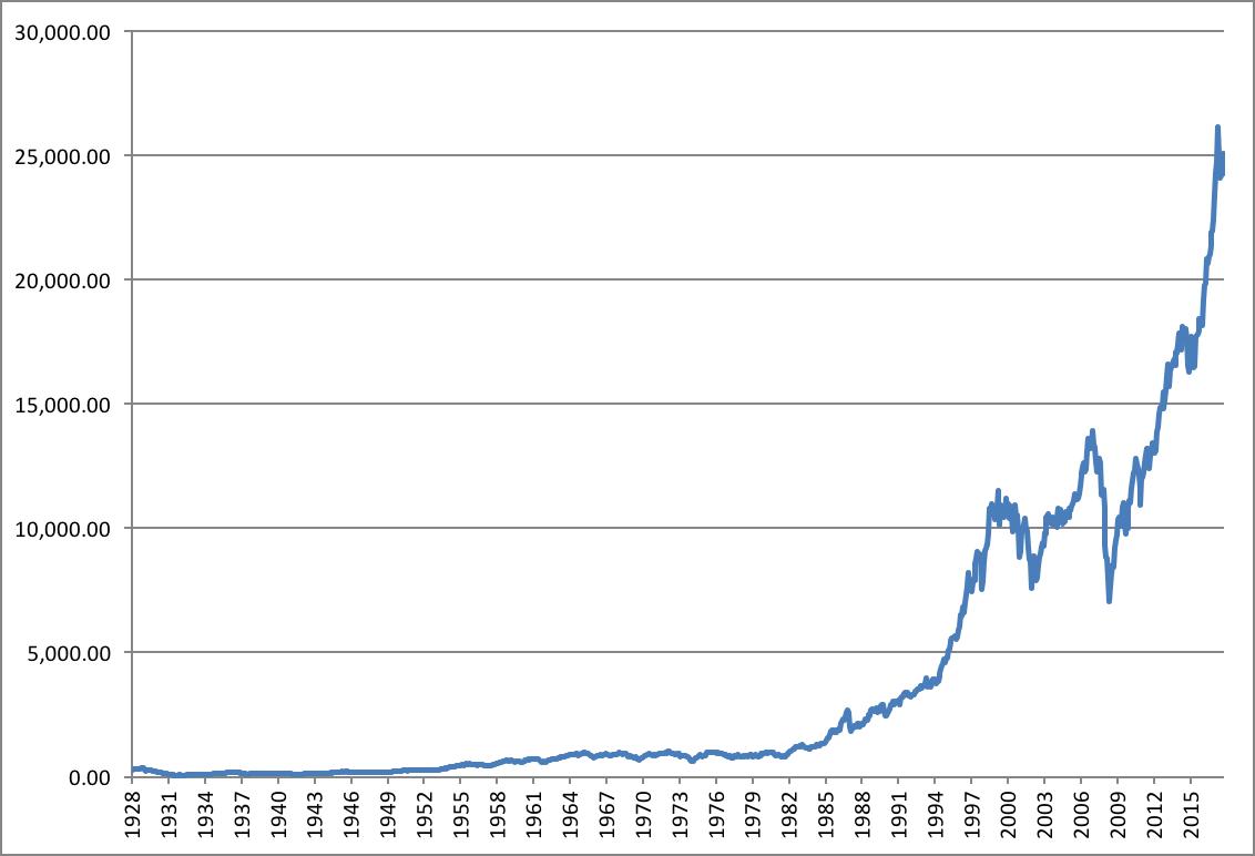 平均 株価 ダウ