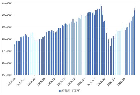 ファンド バランス 評価 セゾン グローバル バンガード